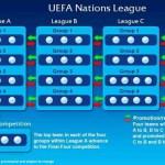 UEFA Nationenliga 2018 bis 2022