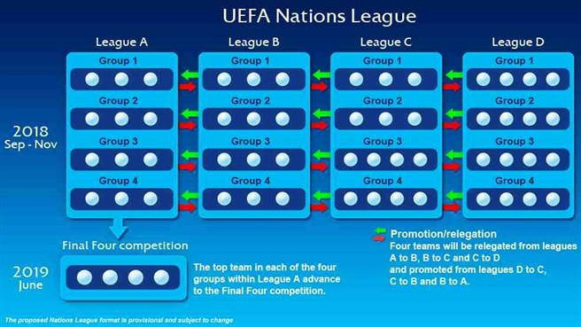 nationenliga Struktur (Copyright UEFA)