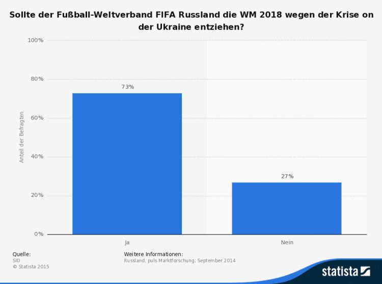 statistic_id315043_meinung-zu-einem-entzug-der-fussball-wm-2018-in-russland