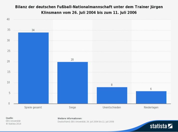 bilanz-der-deutschen-fussball-nationalmannschaft-unter-juergen-klinsmann-2004-2006