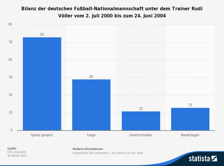 bilanz-der-deutschen-fussball-nationalmannschaft-unter-rudi-voeller-2000-2004
