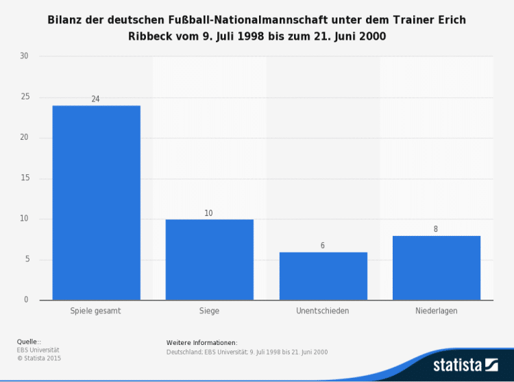 Bilanz Erich Ribbeck als Bundestrainer (Quelle: Statista)