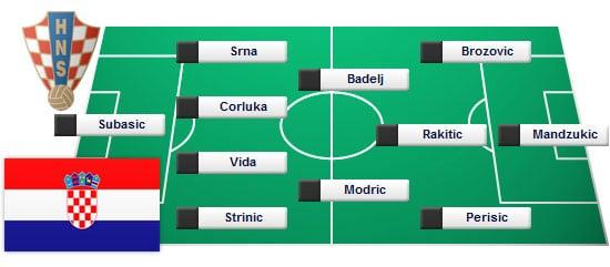So startet Kroatien ins Spiel gegen die Tschechen
