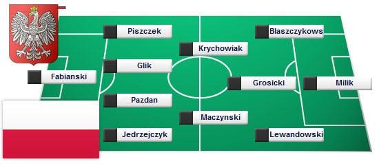 Fabianski - Piszczek , Glik , Pazdan , Jedrzejczyk - Krychowiak , Maczynski - Blaszczykowski , Grosicki - Lewandowski     , Milik