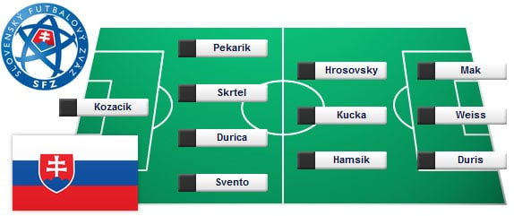 Aufstellung Slowakei