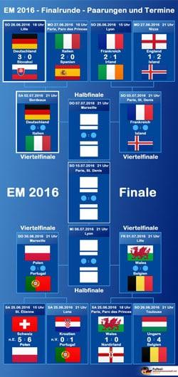 Wann Spielt Italien Spanien