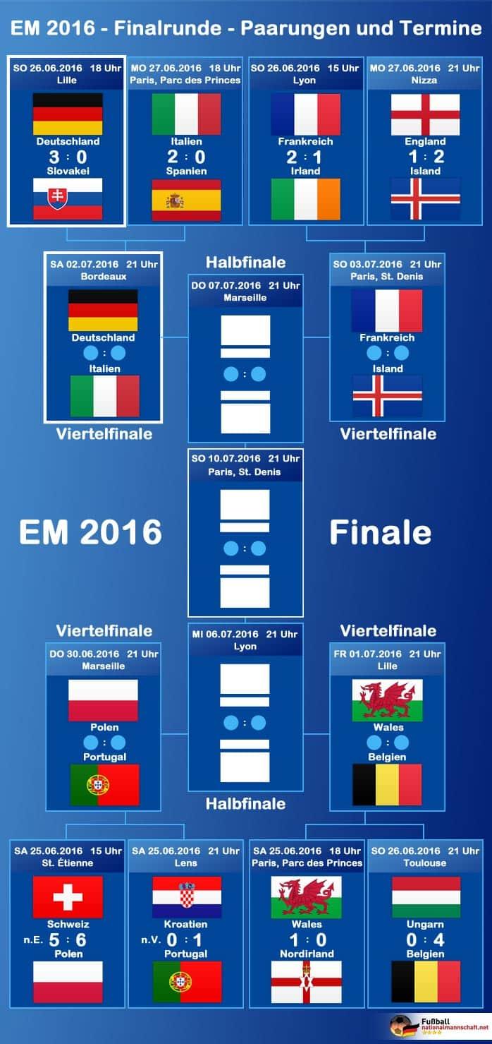 wann spielt deutschland im achtelfinale