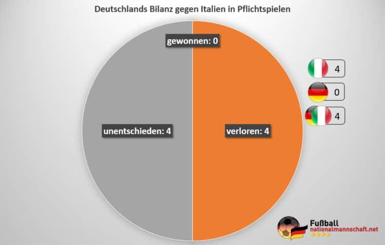 italien deutschland fussball statistik