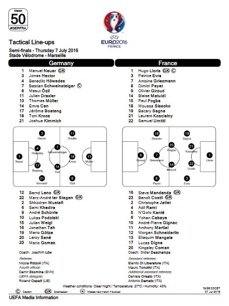 Die Aufstellung heute (Copyright UEFA)