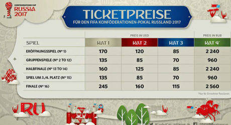 Confed-Cup 2017 Tickets – das sind die Preise