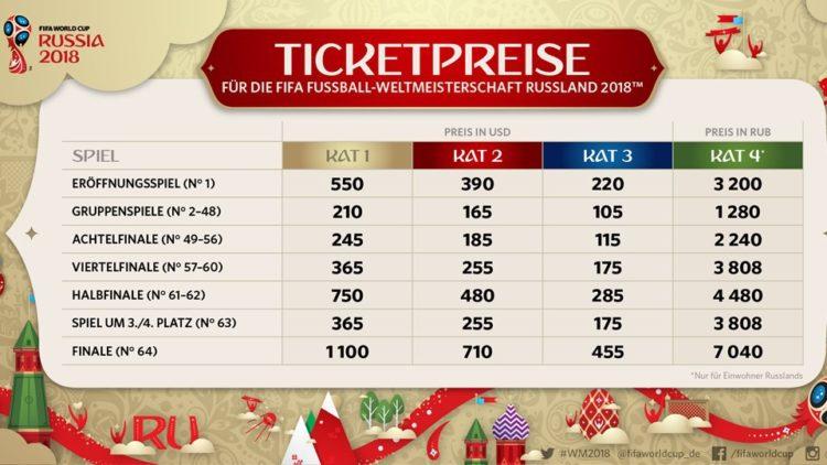 ticketpreise-WM-2018-in-Russland