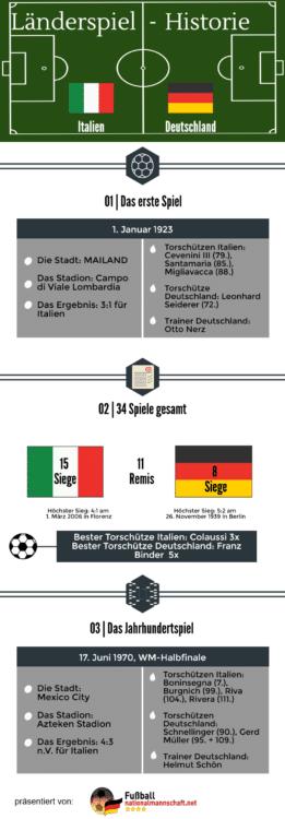 Länderspielhistorie zwischen Italien und Deutschland