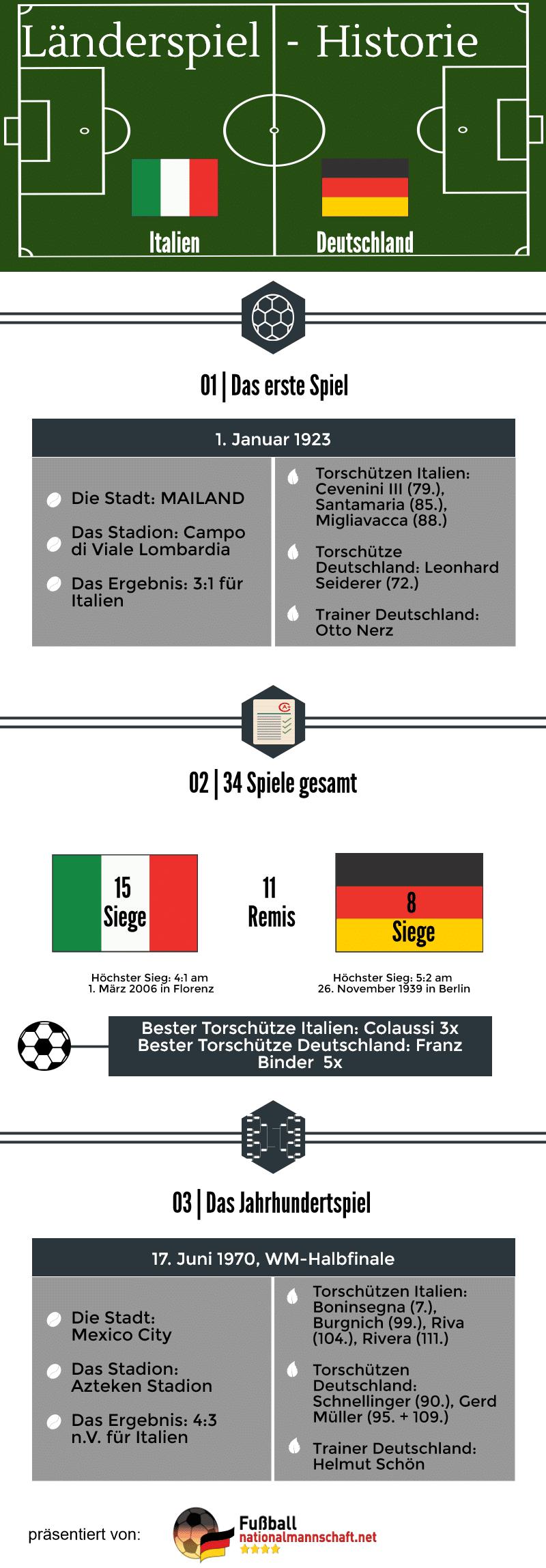deutschland gegen italien statistik