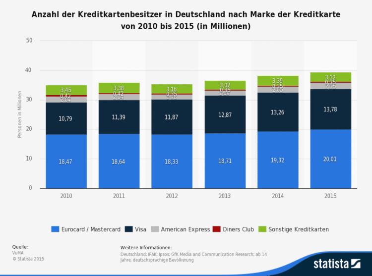 Diese Statistik zeigt das Ergebnis einer Umfrage in Deutschland zum Besitz einer Kreditkarte nach Marke in den Jahren 2010 bis 2015.