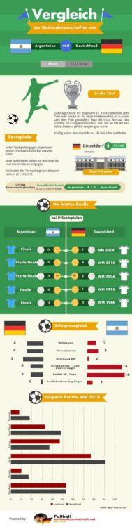 Infografik zu Fußballvergleich von Argentinien und Deutschland.