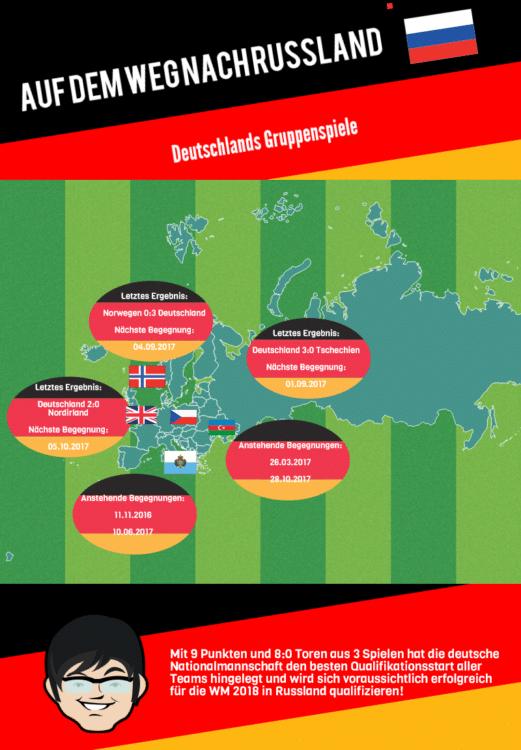 Infografik zu den Qualifikationsspielen der DFB-Elf für die WM 2018