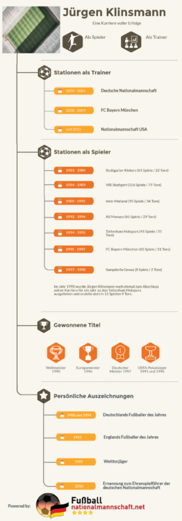 Infografik zu den Erfolgen von Jürgen Klinsmann.