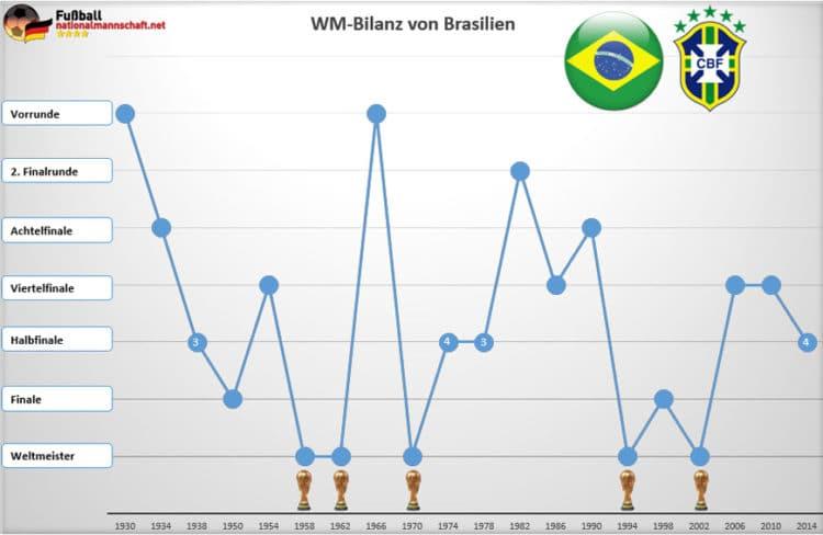Fünf Sterne auf dem WM-Trikot von Brasilien für die fünf gewonnenen WM-Titel - zuletzt konnte man 1994 und 2002 gewinnen.