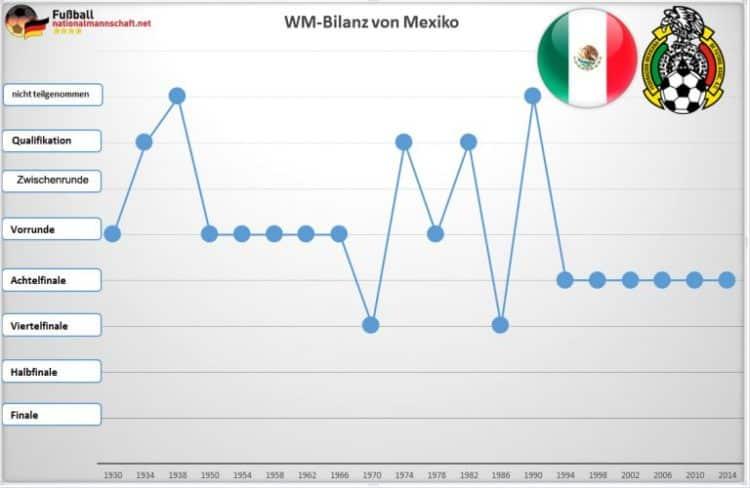 WM Bilanz von Mexiko