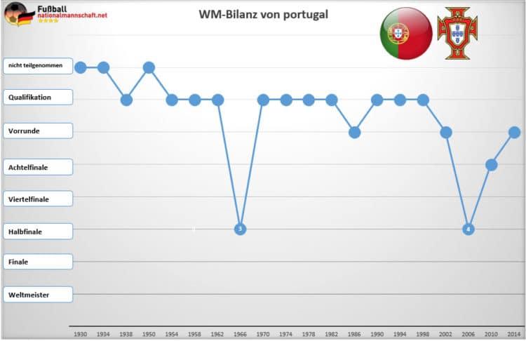 Portugal konnte noch nie Weltmeister werden. Es reichte bisher nur zwei Mal zum Halbfinale, zuletzt 2006 in Deutschland.