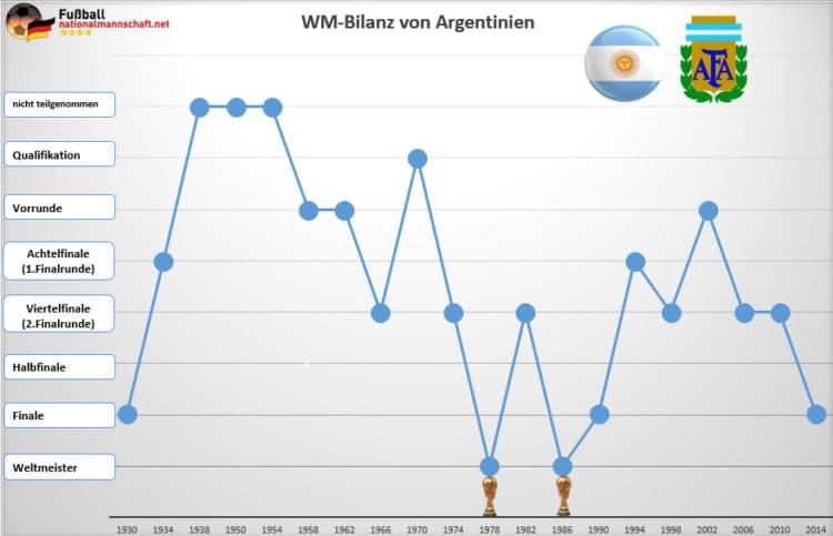 Argentinien wurde bisher zwei Mal Weltmeister, nämlich 1978 und 1986.