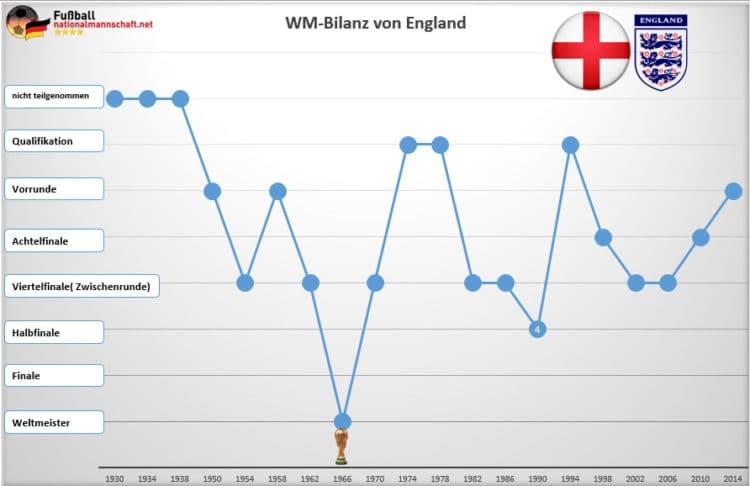 Die WM-Bilanz von England: England konnte bisher nur die Weltmeisterschaft 1966 gewinnen.