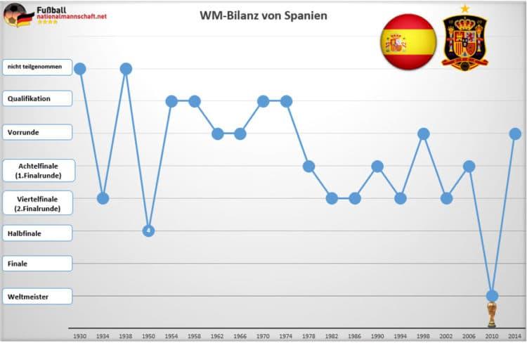 Die WM-Bilanz von Spanien - 2010 wurde man Weltmeister!