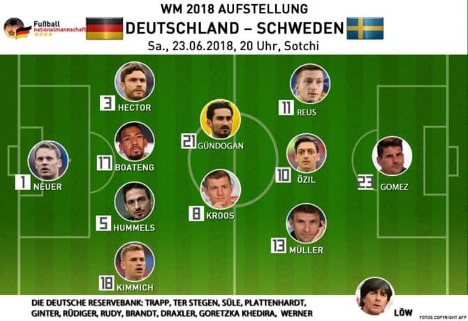 Die mögliche Aufstellung von Deutschland gegen Schweden am Samstag 23.6.2018