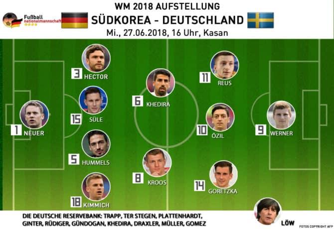 Die deutsche Mannschaftsaufstellung gegen Südkorea am 27.6.2018 am 3.Spieltag.