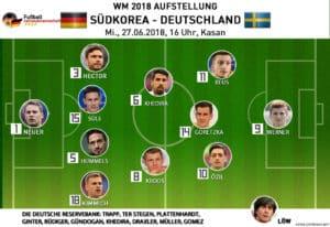Die deutsche mögliche Mannschaftsaufstellung gegen Südkorea am 27.6.2018 am 3.Spieltag.
