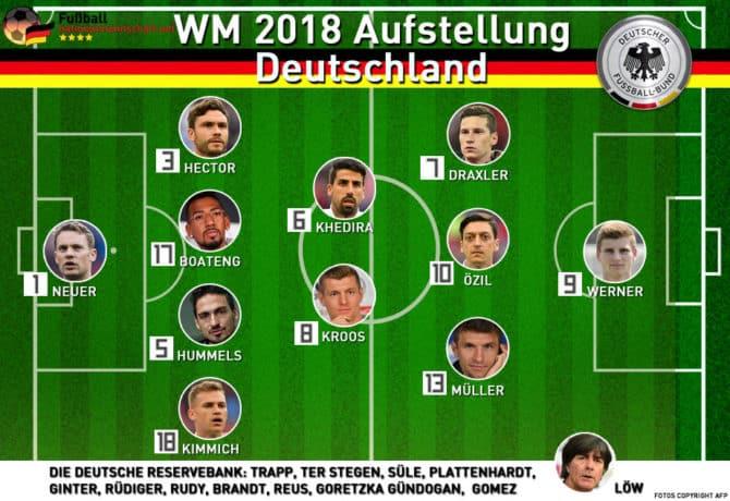 Mögliche Aufstellung von Deutschland bei der Fußball WM 2018 im 4-2-3-1 System