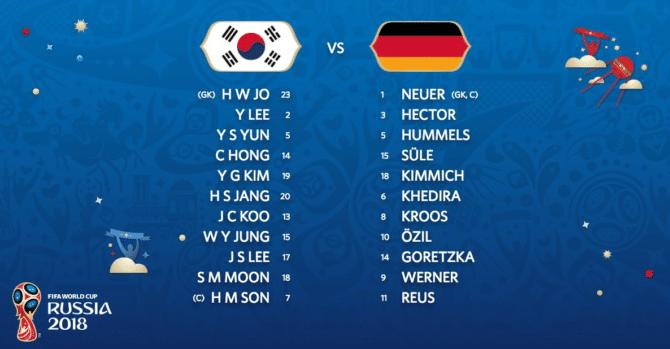 Aufstellungen von Südkorea und Deutschland