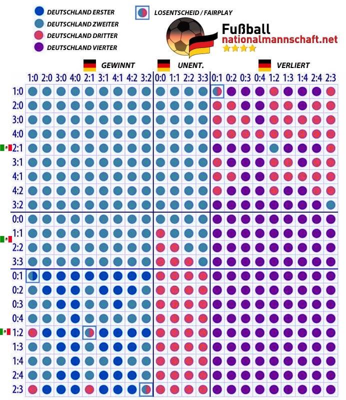 wann spielt deutschland gegen südkorea