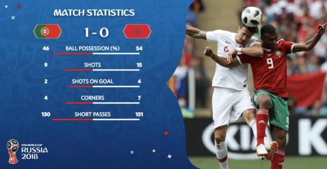 Marokko scheidet nach einem 0:1 gegen Portugal am 2.Spieltag aus.