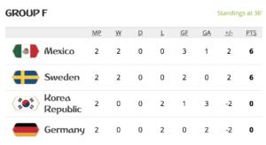 Das wäre die Tabellen, wenn das Ergebnis so bleibt.