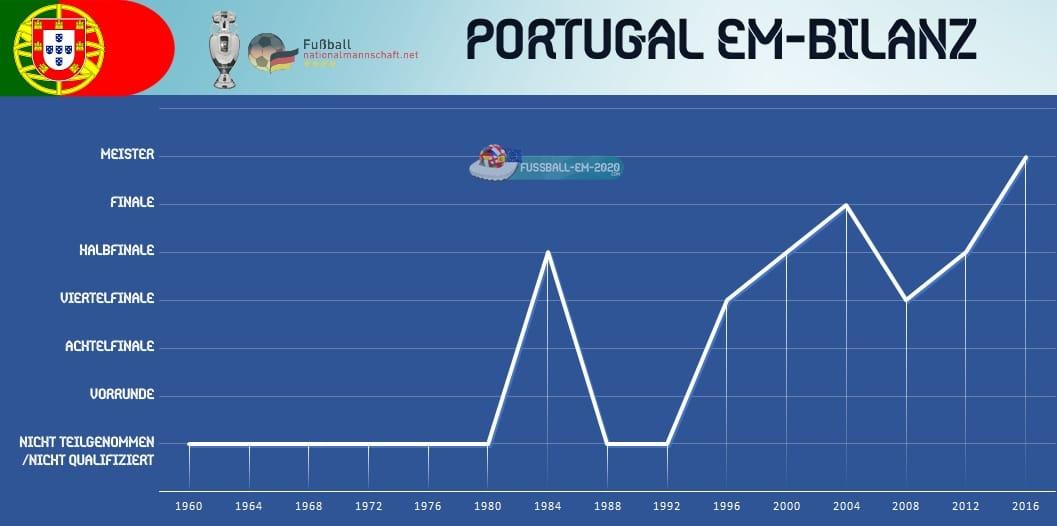 Bilanz Deutschland Portugal