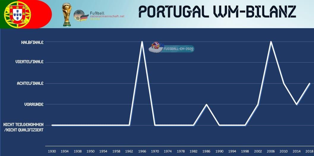 Portugal Wm Titel
