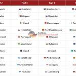Auslosung zur WM 2022 Qualifikation - Alle Lostöpfe