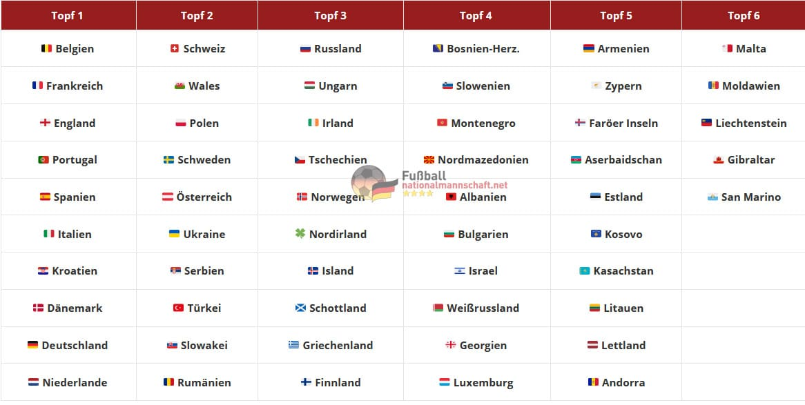 Das sind die 6 Lostöpfe der UEFA WM 2022-Qualifikation