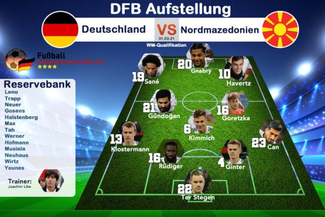 Die Aufstellung Deutschland gegen Nordmazedonien bei der WM-Qualifikation (31.03.2021)