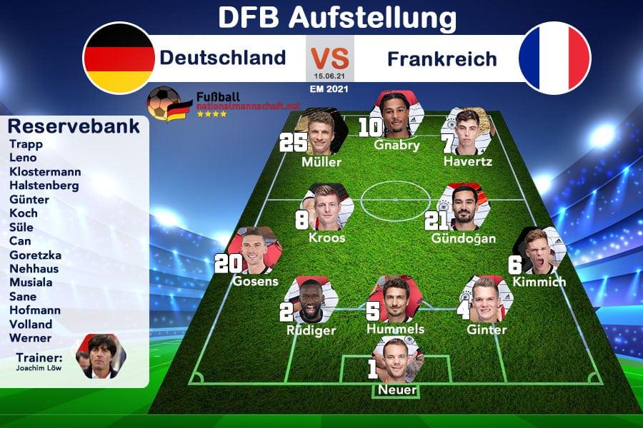 EM 2021 Gruppenphase: Mögliche DFB-Aufstellung gegen Frankreich am 15.06.2021.