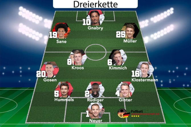 Die Dreierkette der deutschen Nationalmannschaft