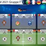EM 2020/2021 Gruppe F Tabelle & Spielplan