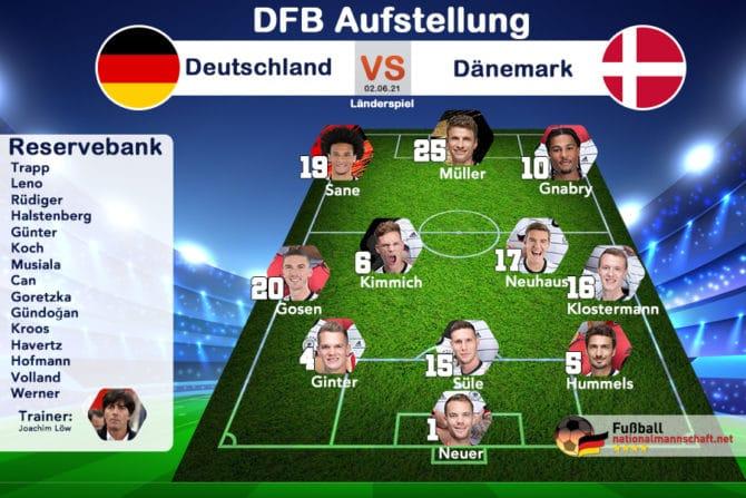 Die offizielle Aufstellung in 3-4-3 beim Länderspiel Deutschland gegen Dänemark am 2.Juni 2021.