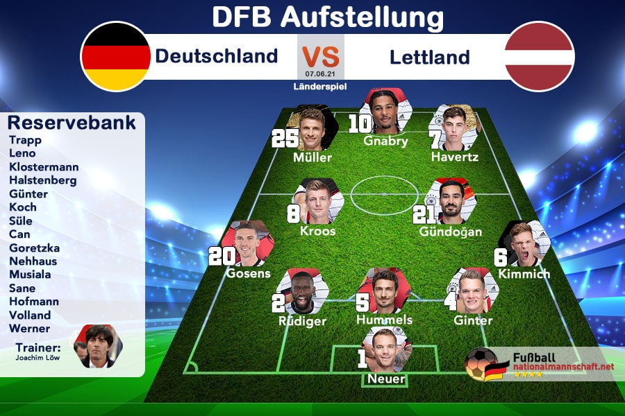 Die DFB Aufstellung heute Deutschland gegen Lettland am 7.6.2021